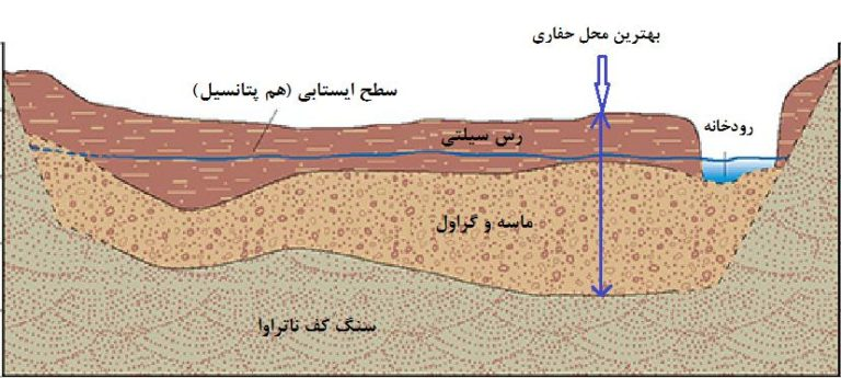 اکتشاف آب، آب یابی، اکتشاف منابع آب زیرزمینی