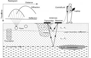 مطالعات ژئورادار جهت شناسایی عوارض زمین