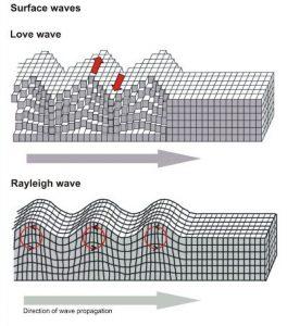 امواج لاو و ریلی